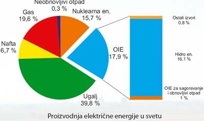 proizvodnja električne energije